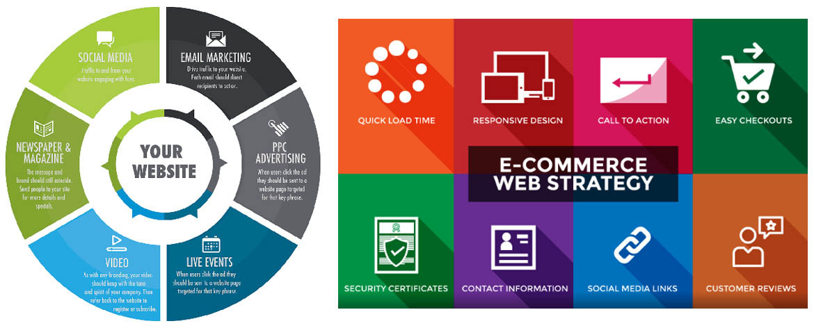 Website Strategy - Creators Touch| NO 1 Website Designing